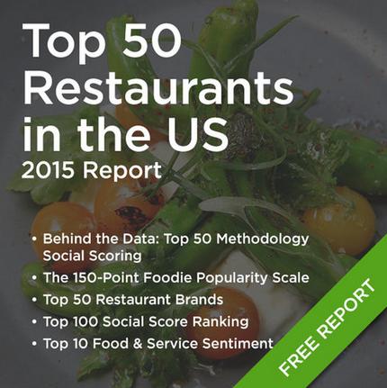 Top 50 Restaurants Report