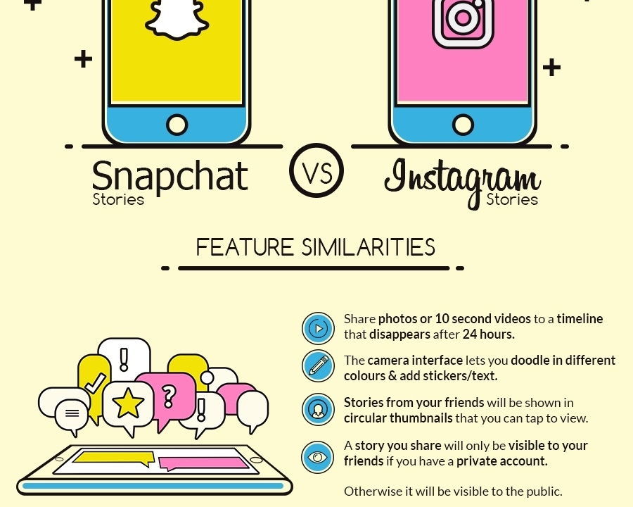Snapchat vs  Instagram Stories: Which One Should Your