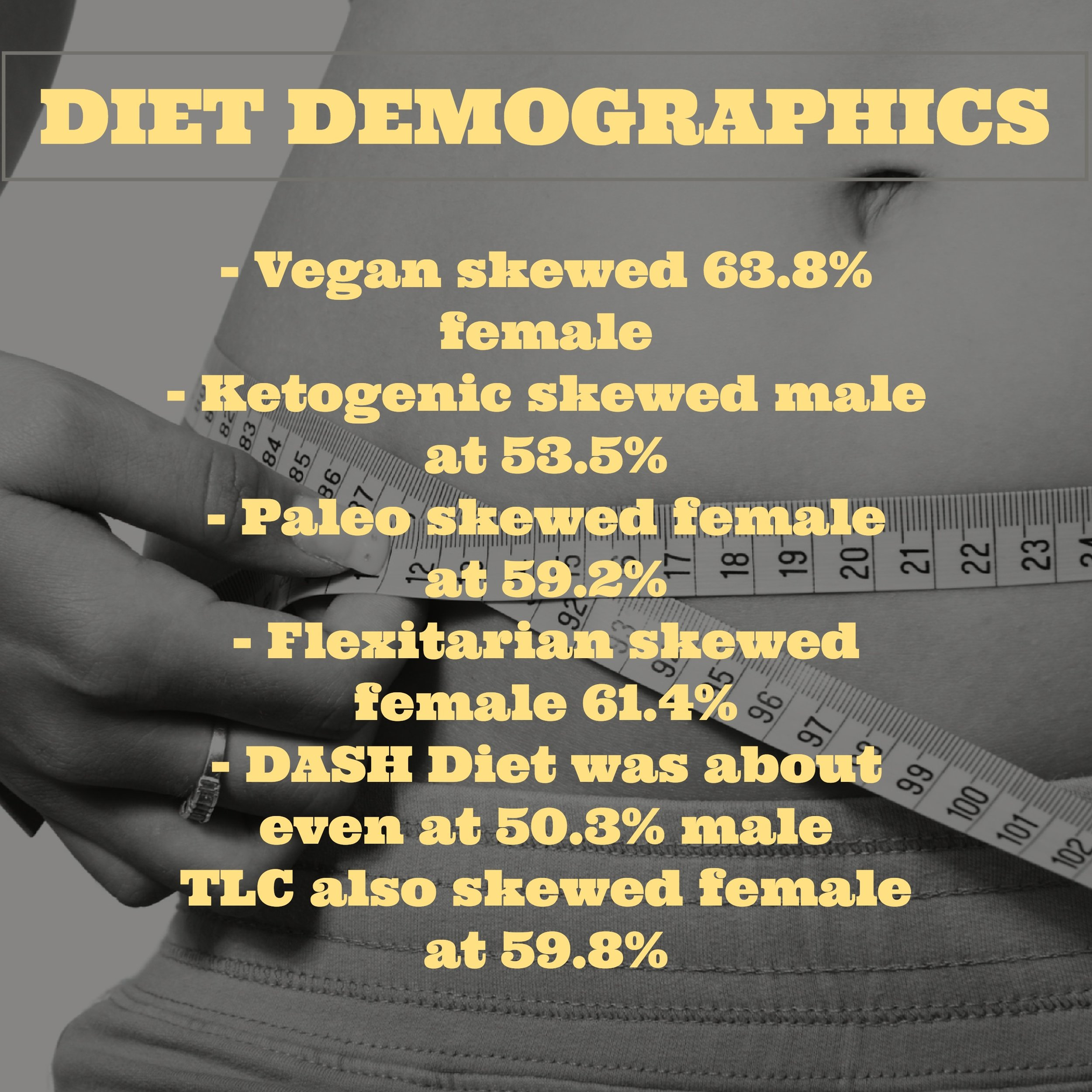 Diet Demographics