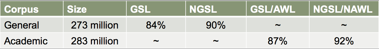 NAWL/NGSL coverage