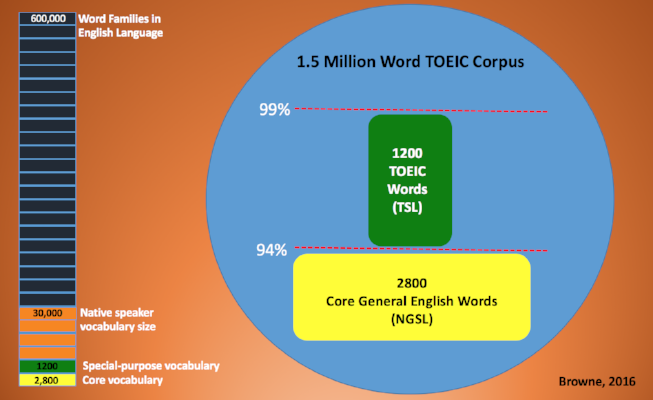 TOEIC Service List coverage figure