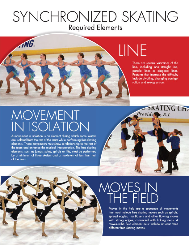 USFS Synchronized Skating Required Elements page 2