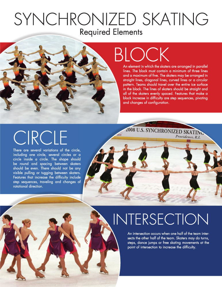 USFS Synchronized Skating Required Elements page 1