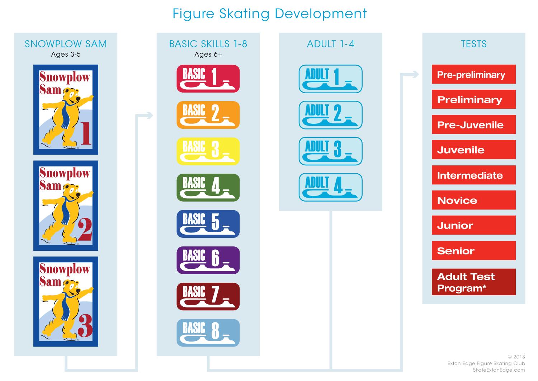 Progression of Figure Skating Chart