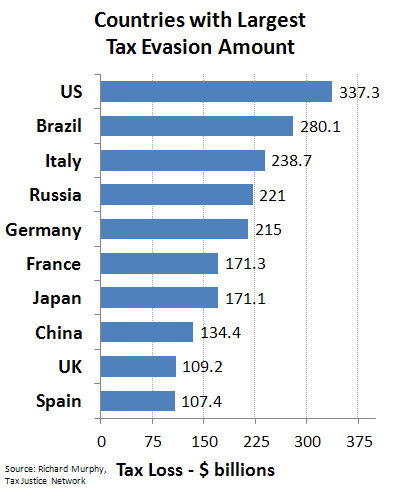 """Countries with Largest Tax Evasion Amount v3"" by Guest2625 - Own work. Licensed under CC BY-SA 3.0 via Commons"