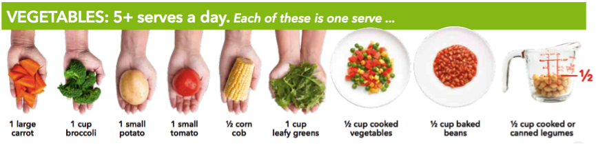 Taken from the Australian Healthy Food Guide Portion Sizing Poster