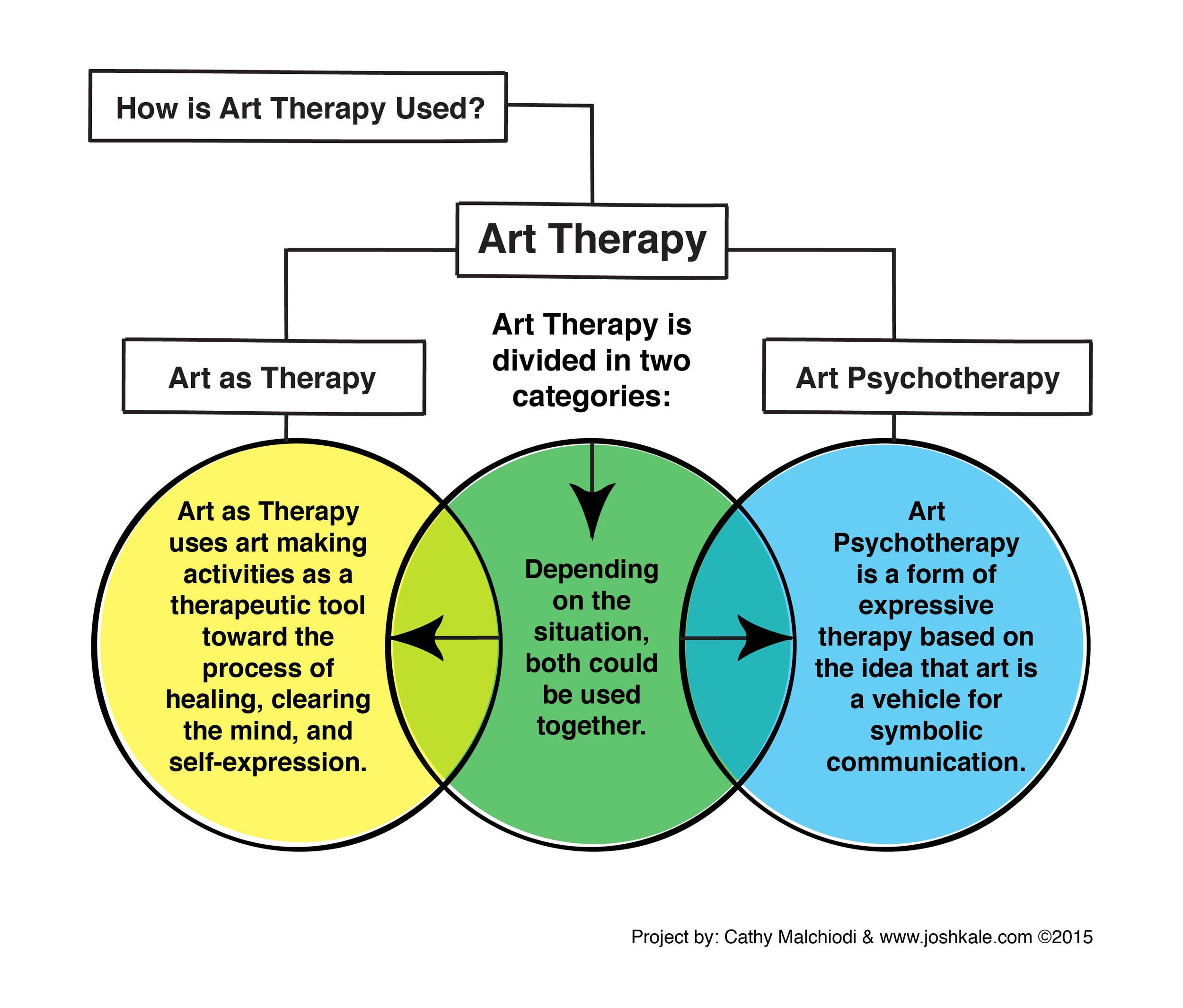 Art Therapy Fundamentals via    Josh Kale