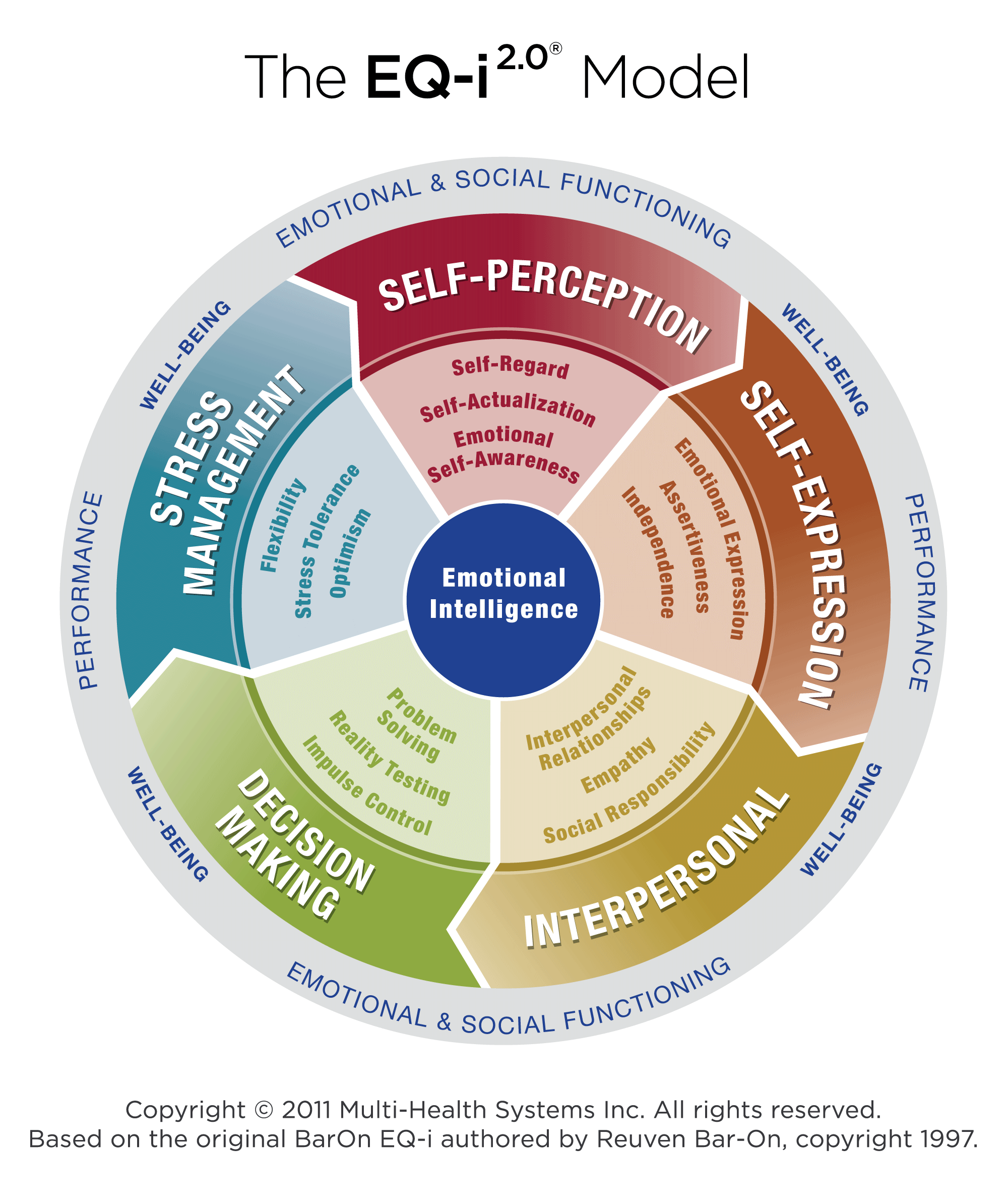eqi20-emotional-intelligence-graph23-728.jpg