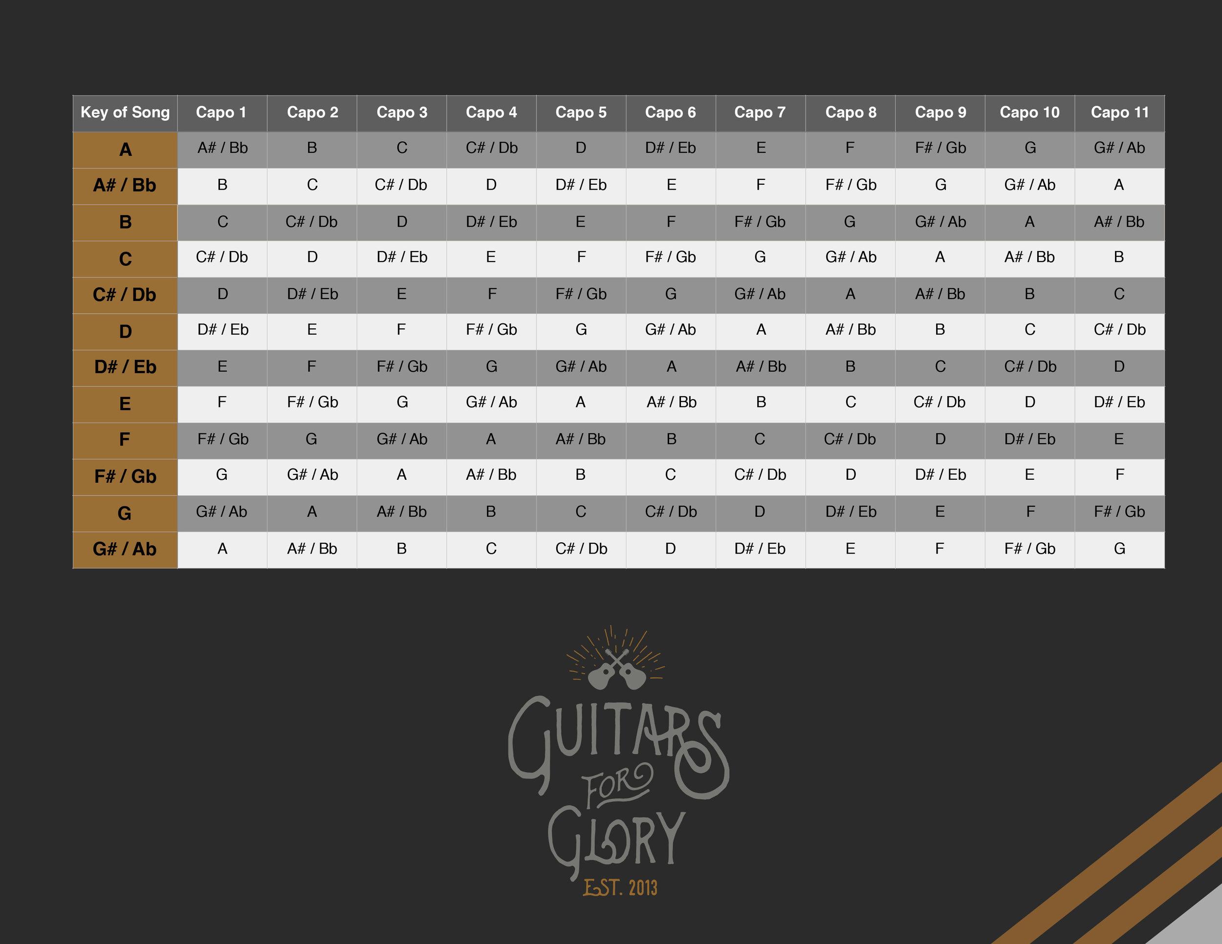 photo relating to Printable Guitar Capo Chart titled Capo Cheat Sheet