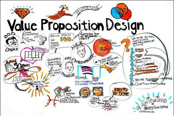 Graphic recording of NYC Meets Value Proposition Design, by @ envizualize