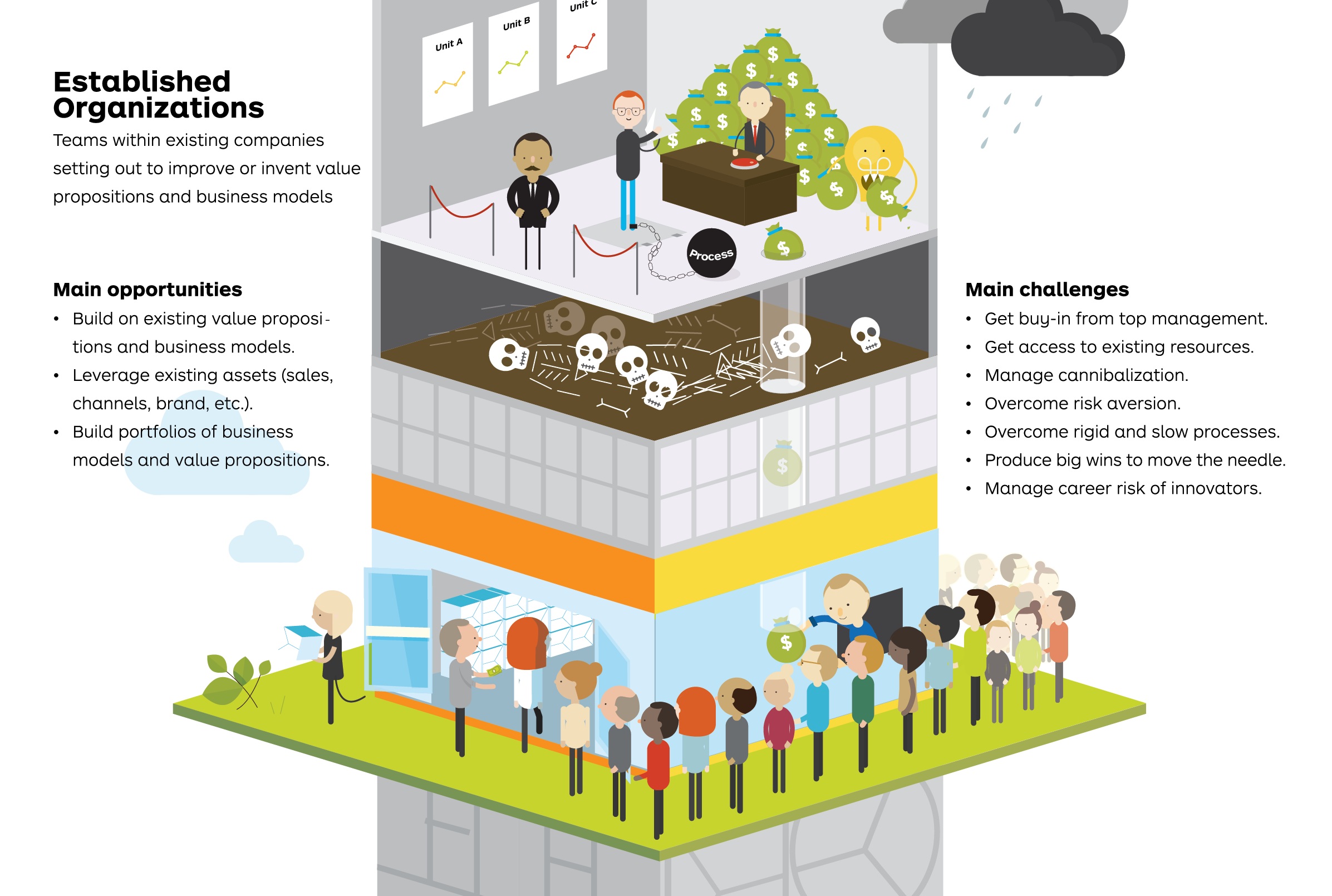 Illustration from Strategyzer's  Value Proposition Design  book.