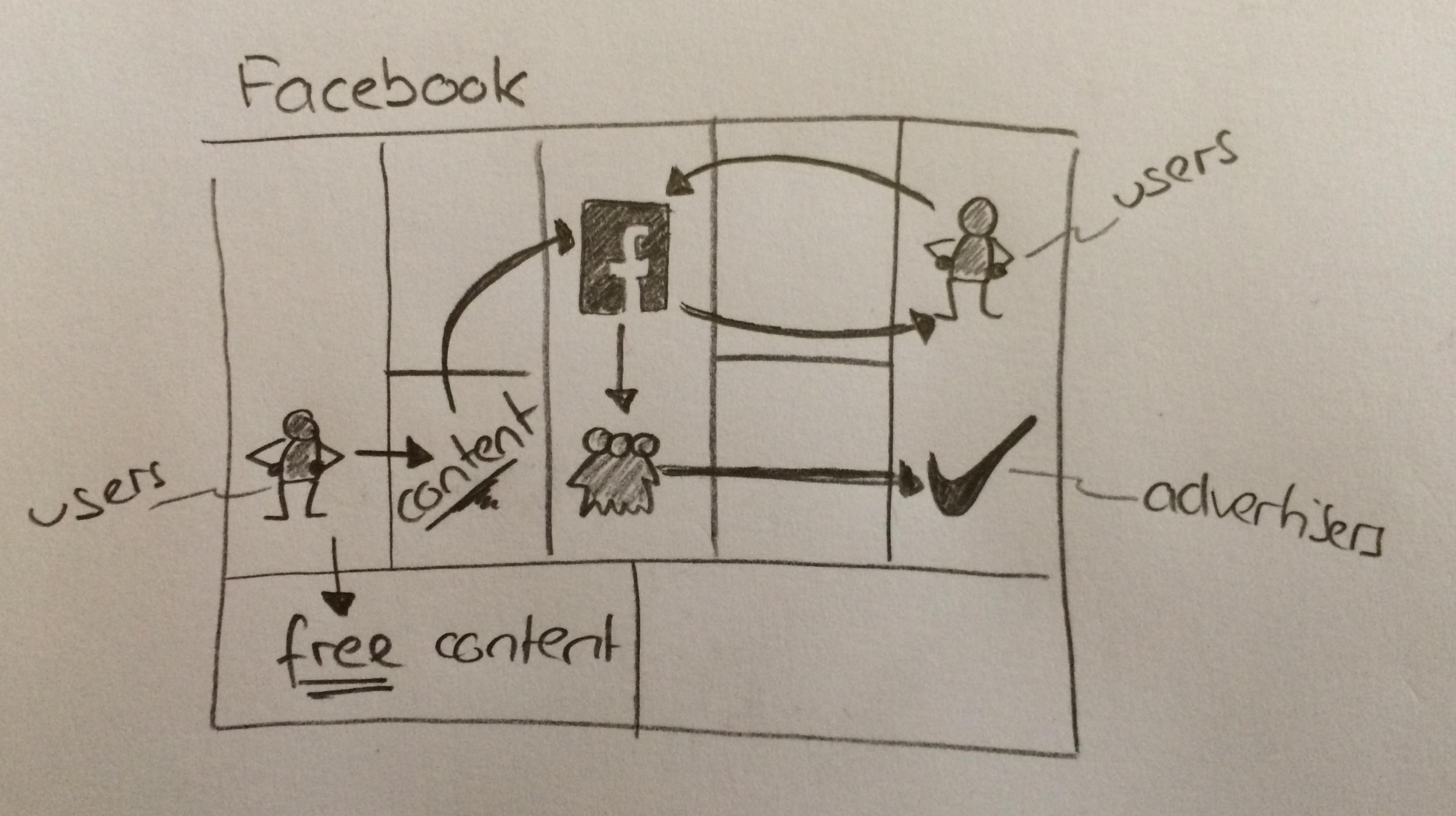 Facebook-Business-Model.png