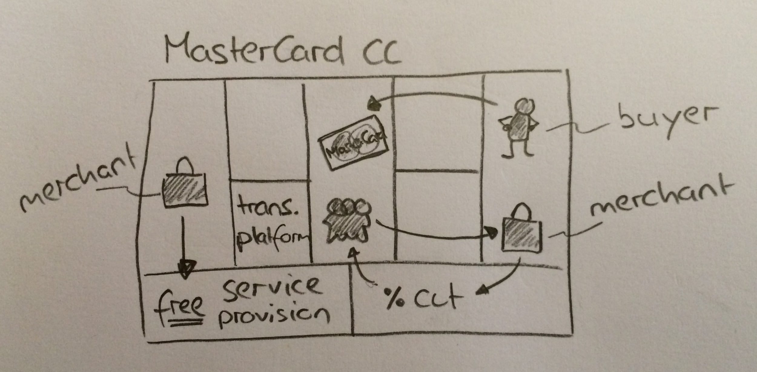 MasterCard-business-model.png