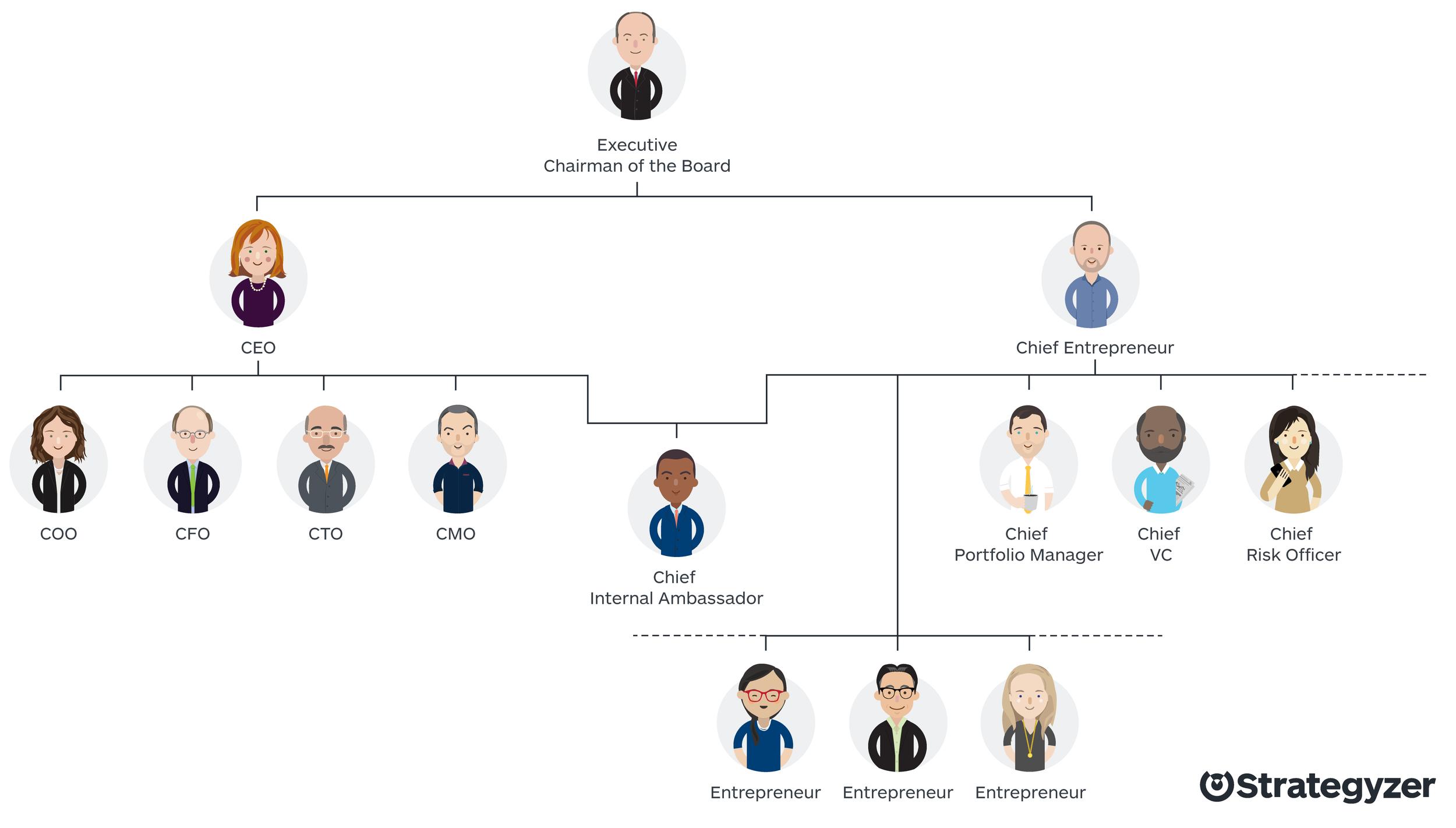 Org_Chart_Chief_Entrepreneur