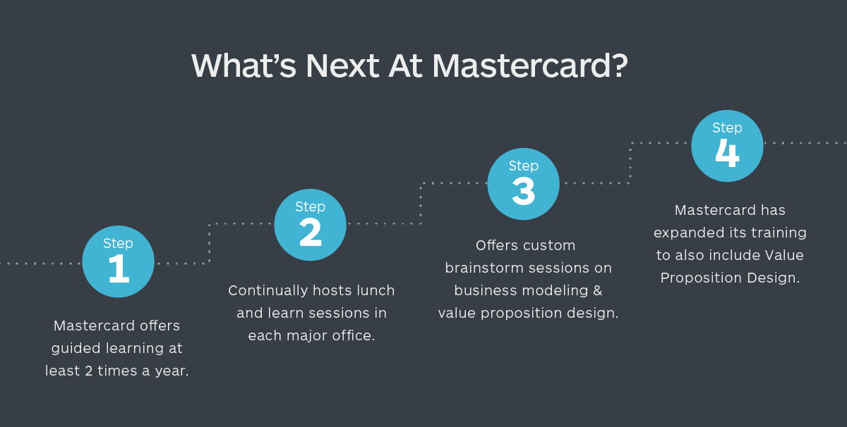 Mastercard_Strategyzer_6