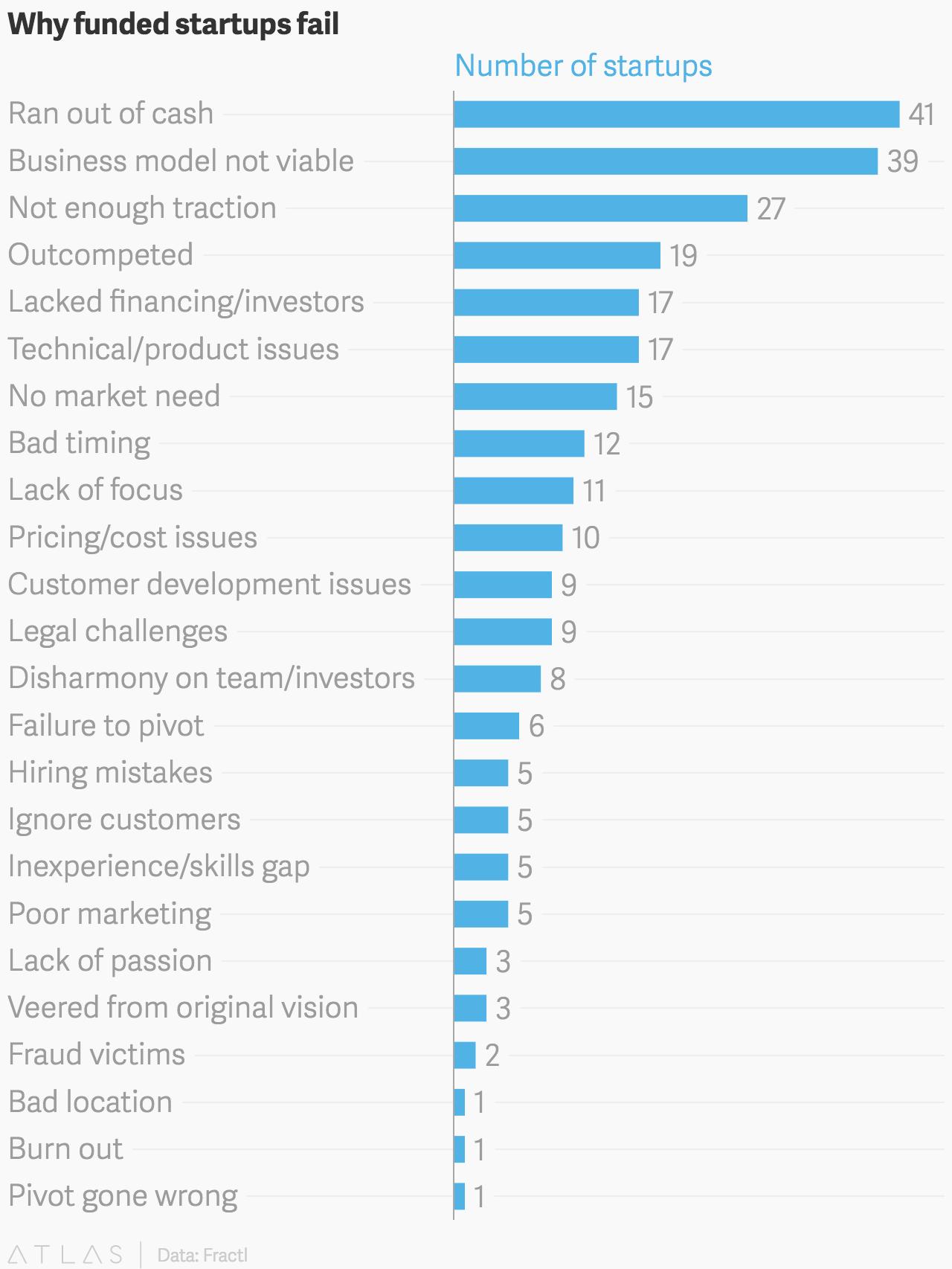 market research failure stories