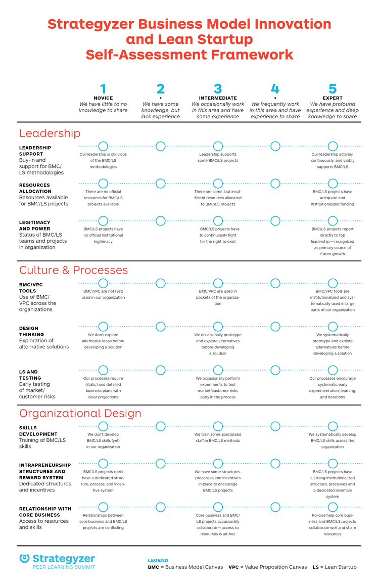 Strategyzer_Business_Model_Self_Assessment