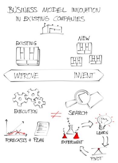 Strategyzer_Improve_Invent_Spectrum