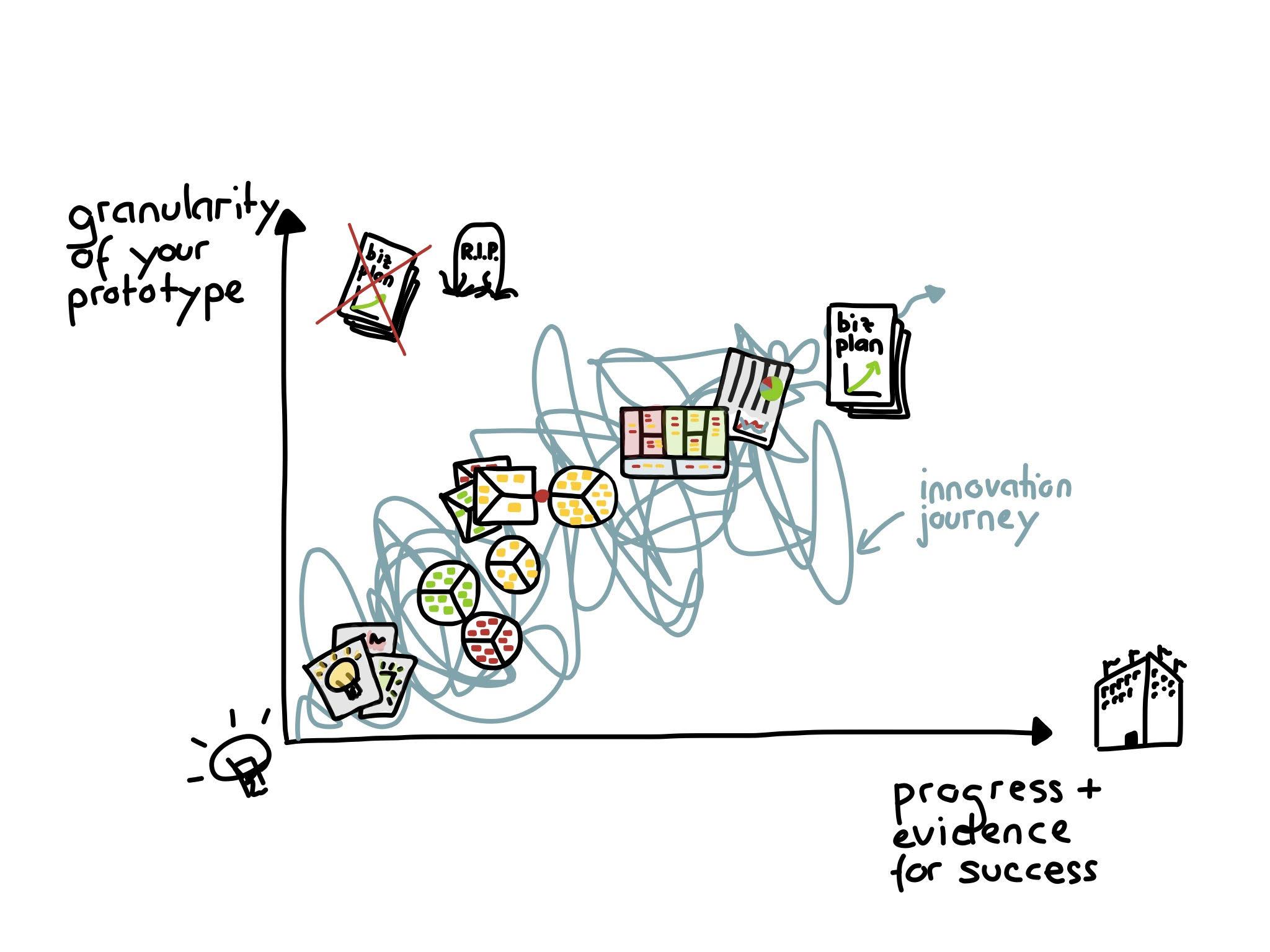 Strategyzer_Alex_Osterwalder_Prototypes