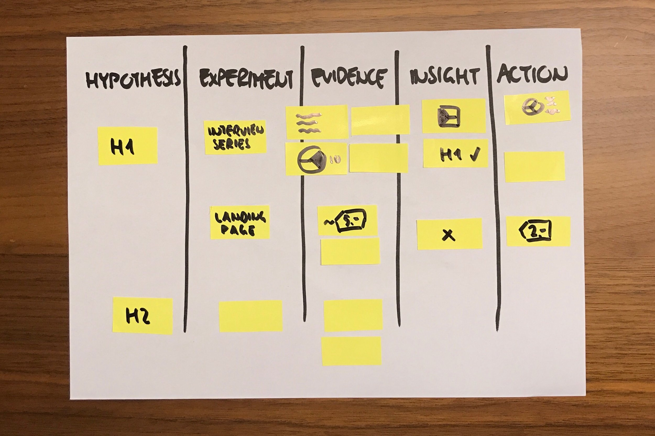 How To Track The Progress Of Business Experiments — Strategyzer