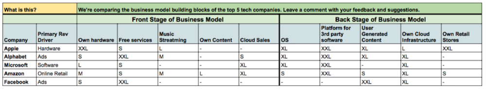 Comparing Business Models: Apple, Alphabet, Microsoft