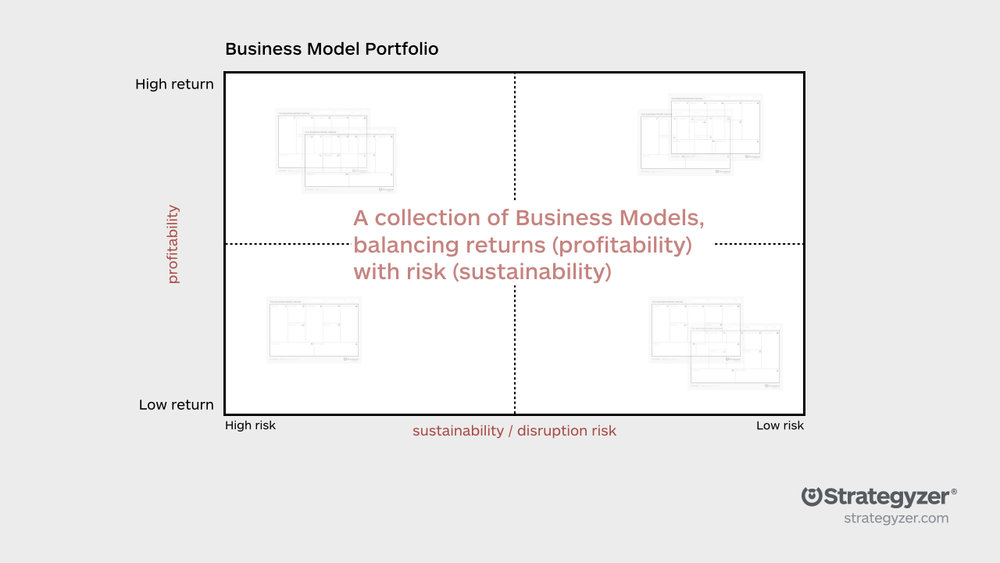 Business Model Portfolio Part 1: Manage The Existing