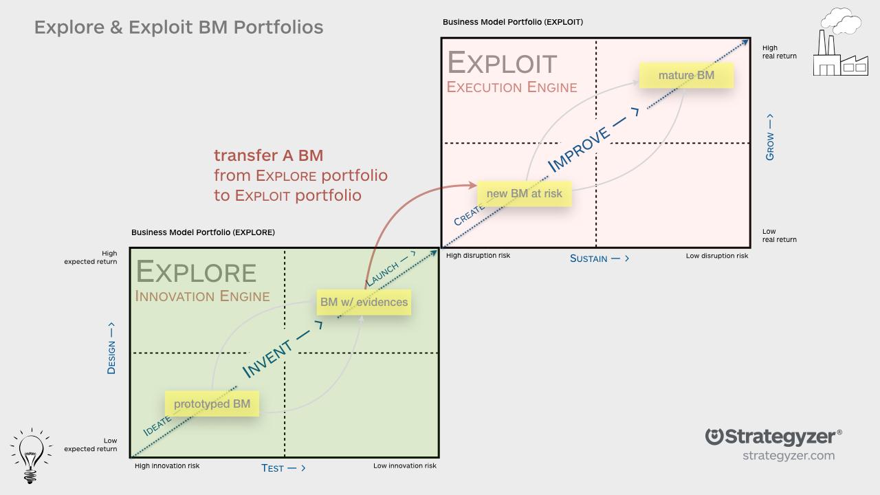 Business_POrtfolio_map_Strategyzer