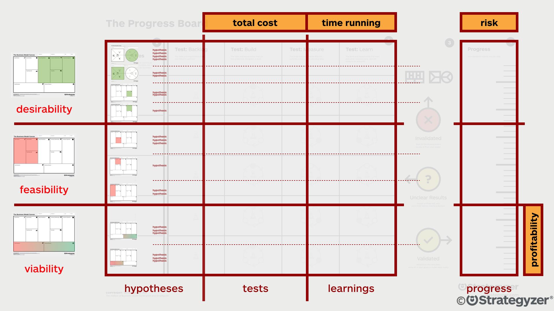 Innovation_Accounting_Progress_Strategyzer