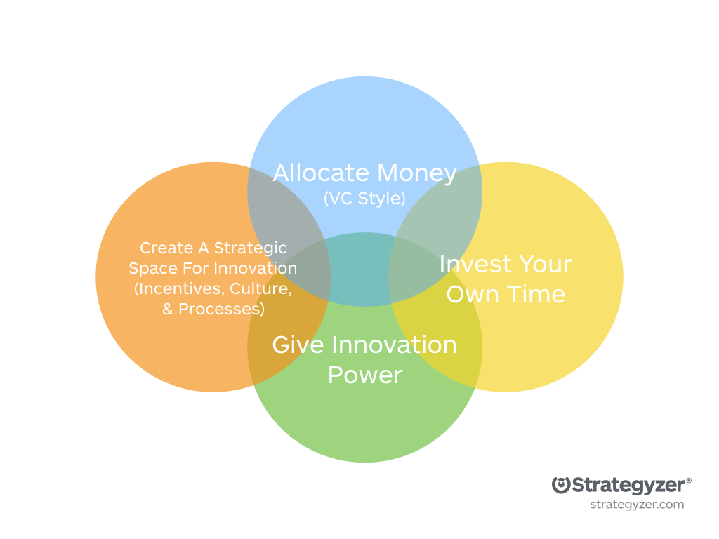Leaders_Boost_Innovation_Strategyzer