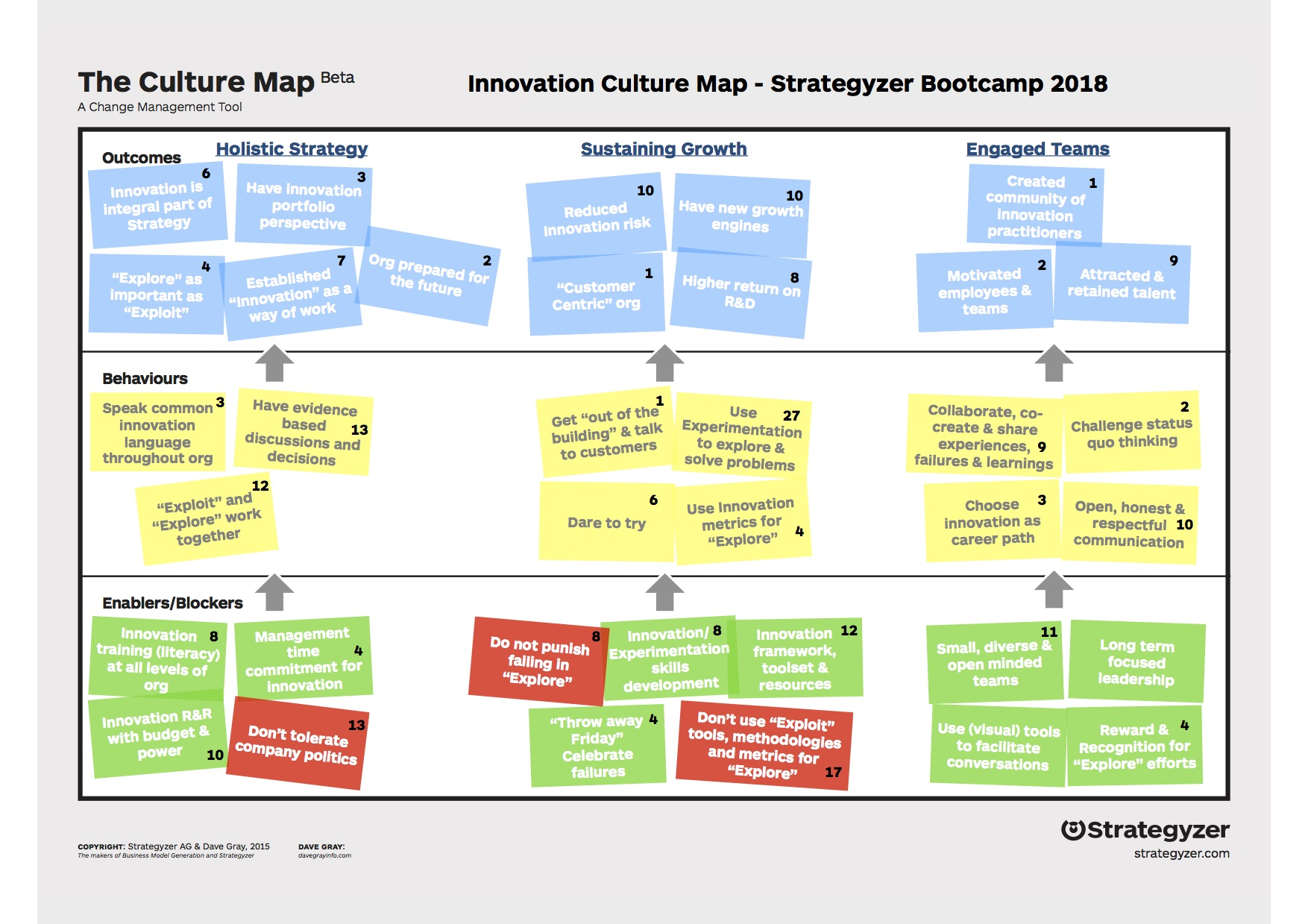 Innovation Culture Map - Strategyzer Bootcamp 2018 for blog.jpg