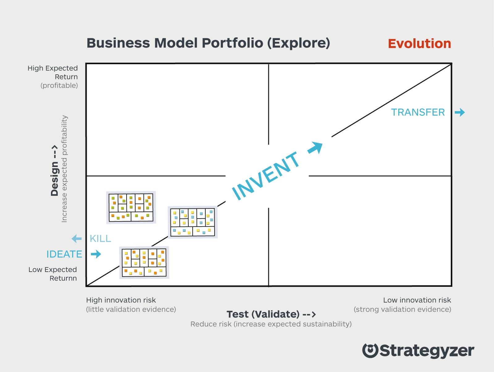 Explore-Business-Model-Portfolio-1.png