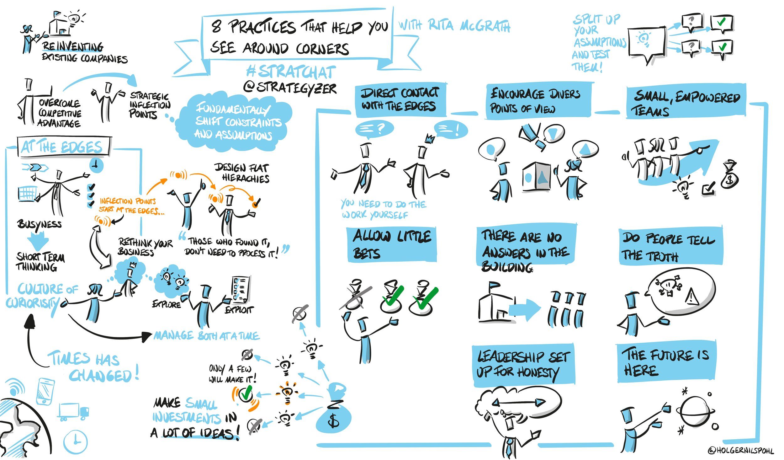 Download Holger's recap drawing of the session  here .