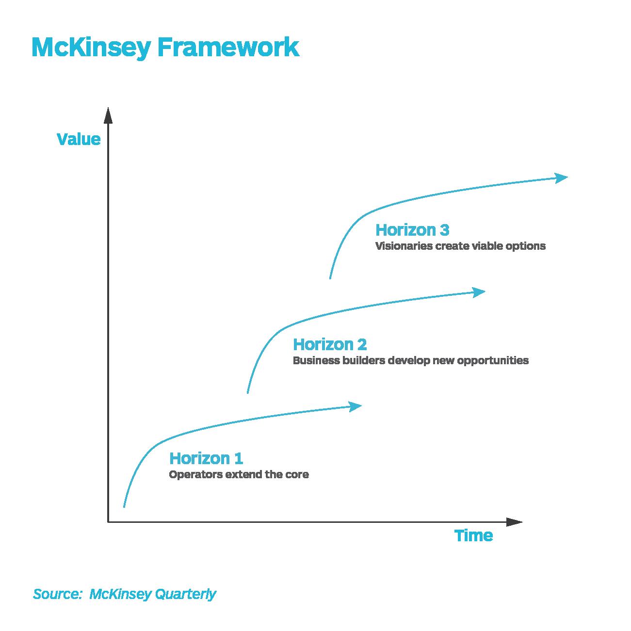 麦肯锡季刊(2019)-三个地平线框架