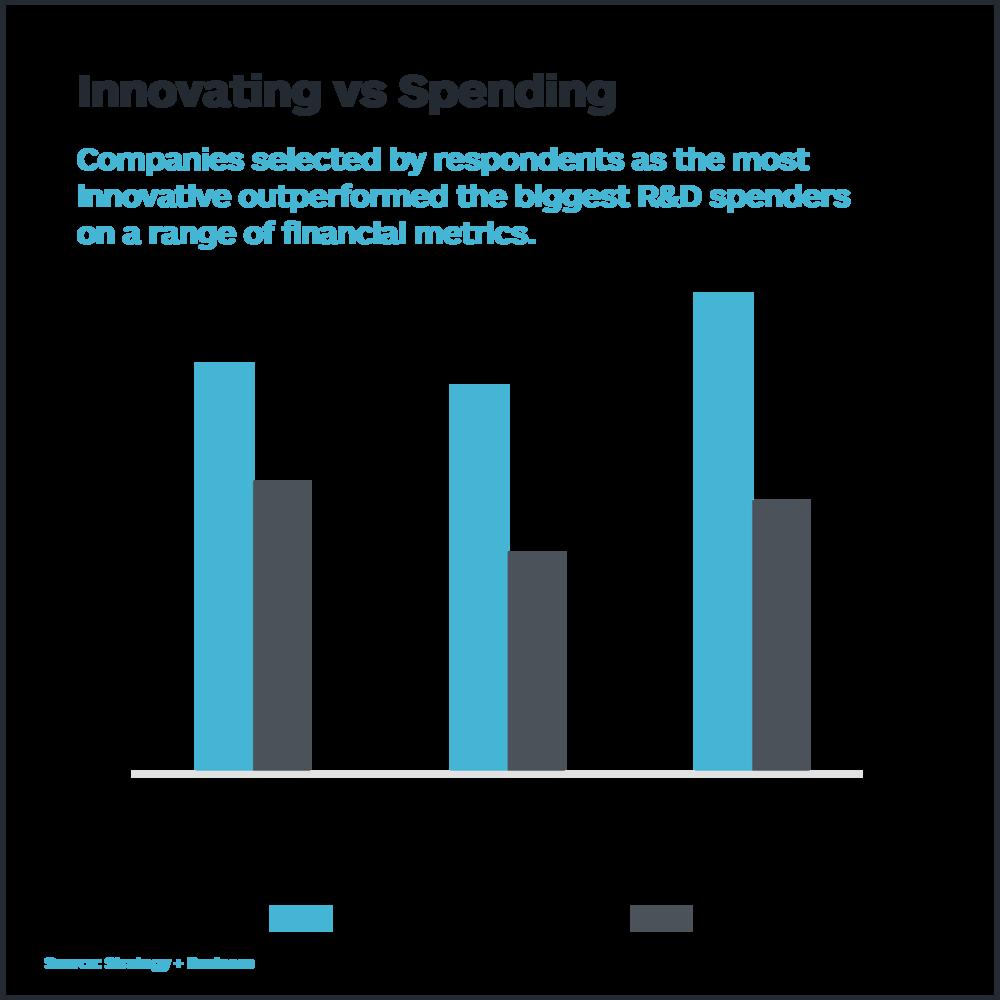 innovating-vs-spending-strategyzer-01.png