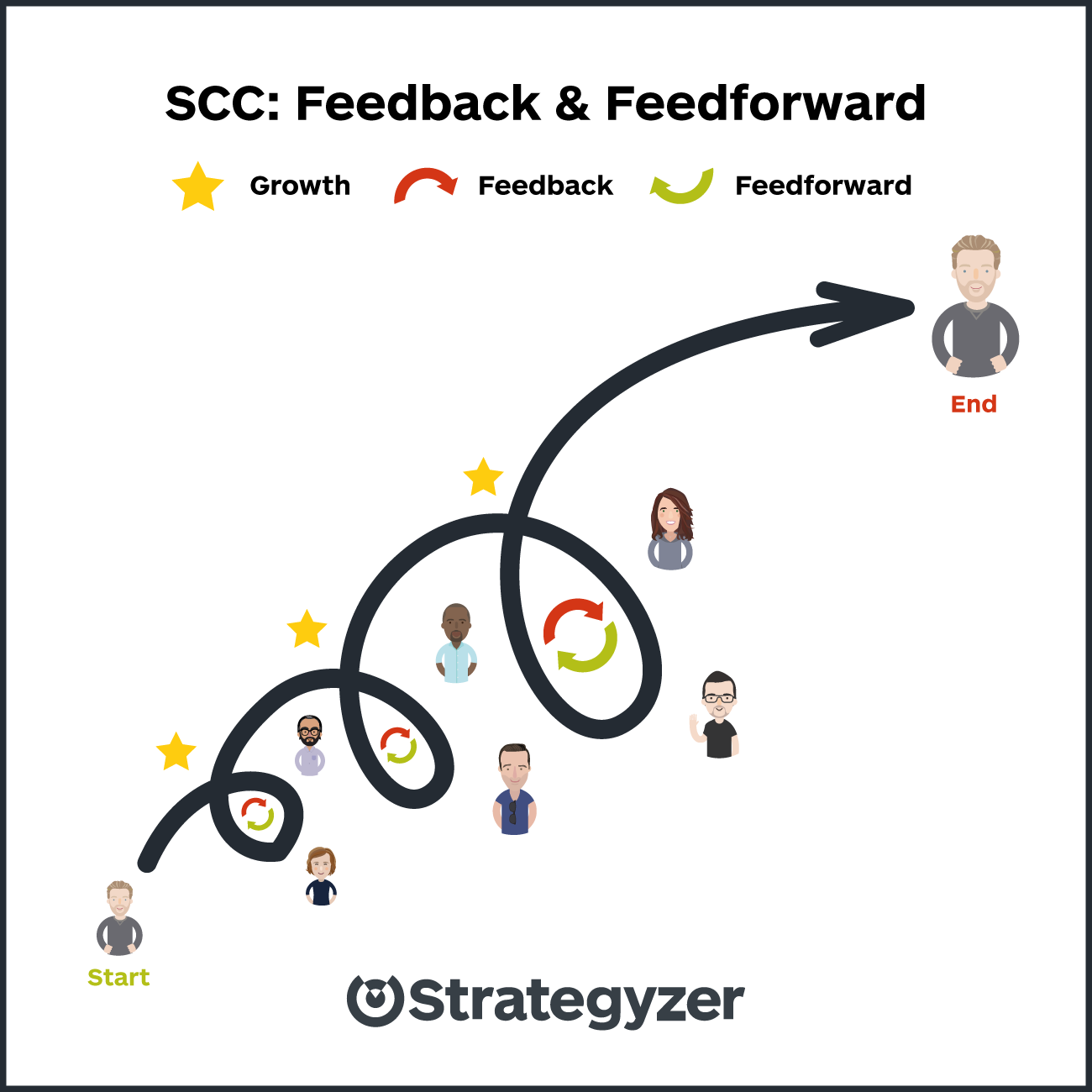 strategyzer-visual-scc-blog-post-continous-growth.png