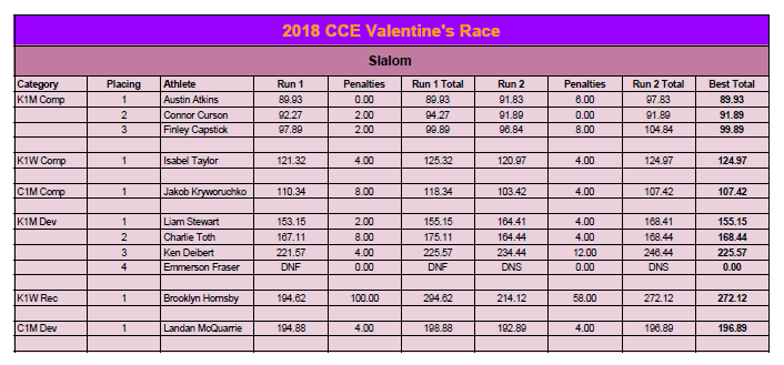 Valentine's Race Results.png