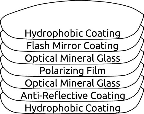 alue-optics-sunglasses-lens-construction.png