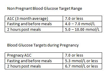 IMAGE DESCRIPTION: Two small tables distinguish the blood glucose levels for Pregnancy and a non-pregnant state.
