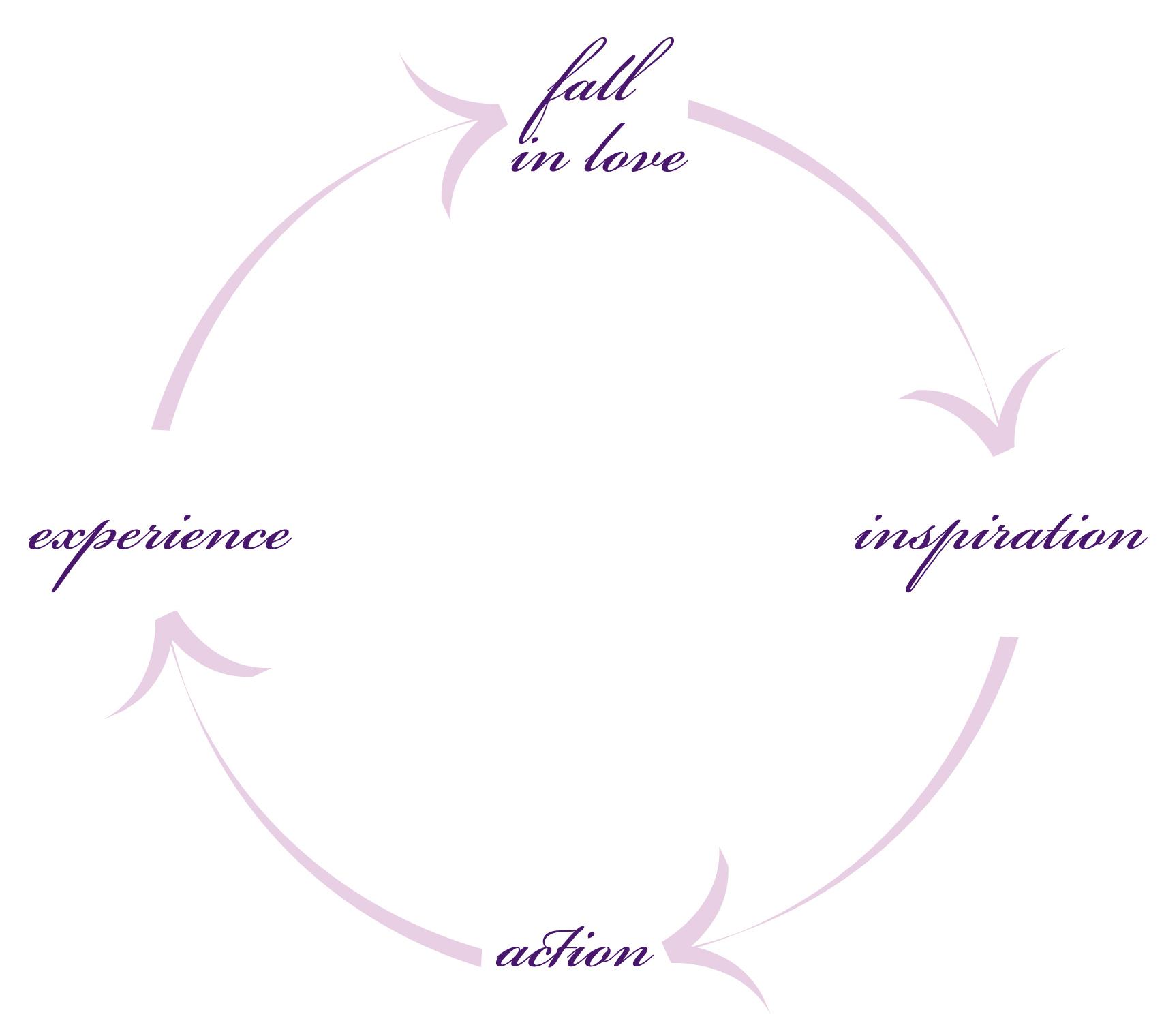 2011-Creative-Process-cycle2.jpg