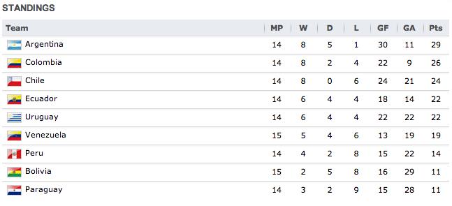 CONMEBOLstandings.png