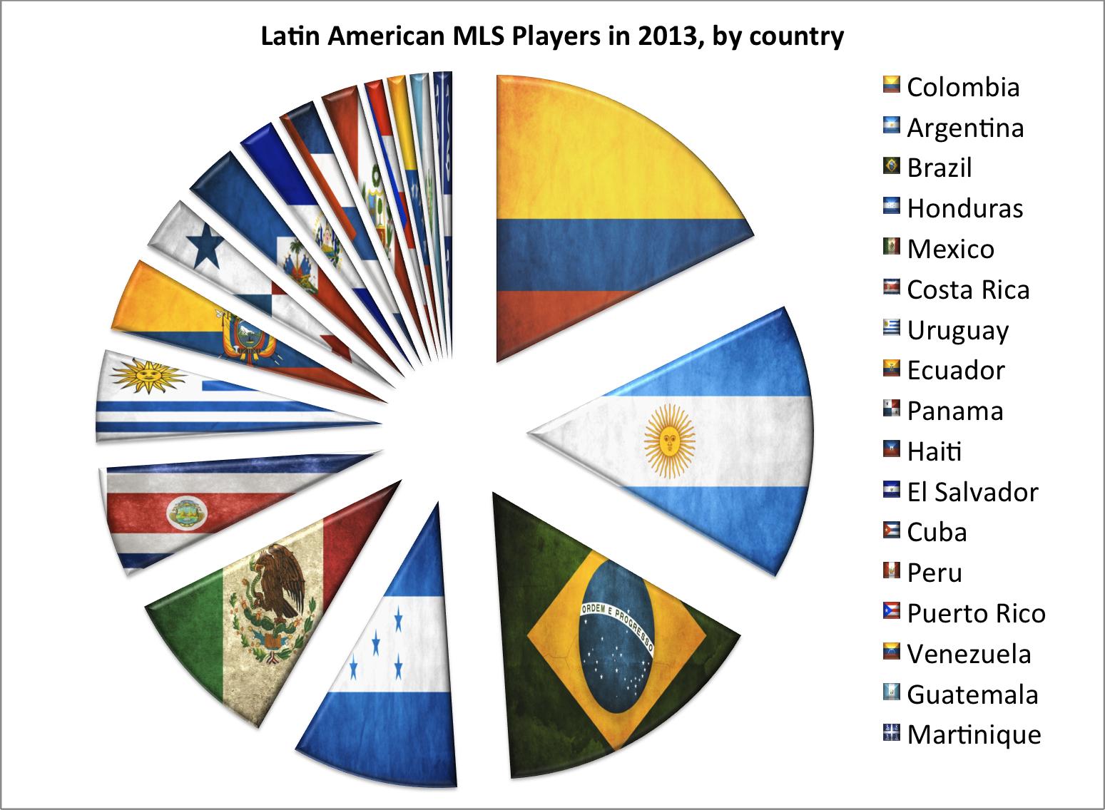 Breakdown of MLS players from Latin Amerinca countries in 2013. See below for numbers.