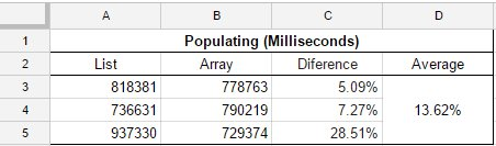 The  Array , after 3 tests, seems to be an average of 13.62% faster than populate a List