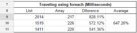 Using the foreach the Array proved to be an average of 647% faster than List