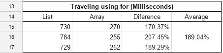 Using a regular for, the Array proved to be an average of 189% faster than List