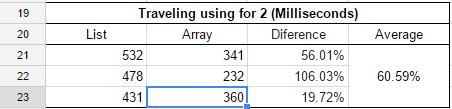 Now the difference between both are not so bigger, but the array still 60% faster than list