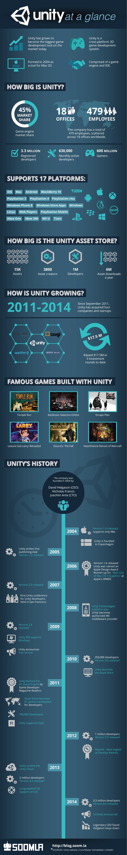 http://blog.soom.la/2015/01/unity-infographic.html