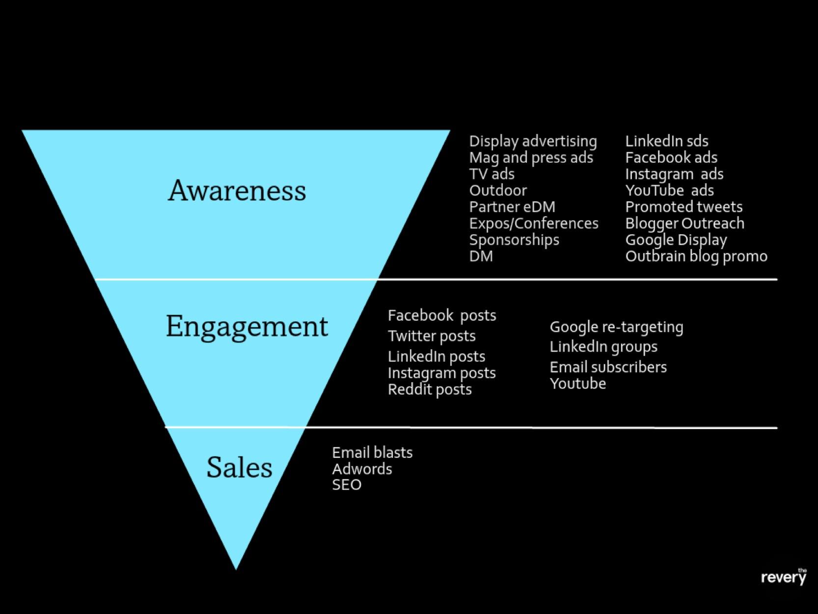 Marketing plan channels