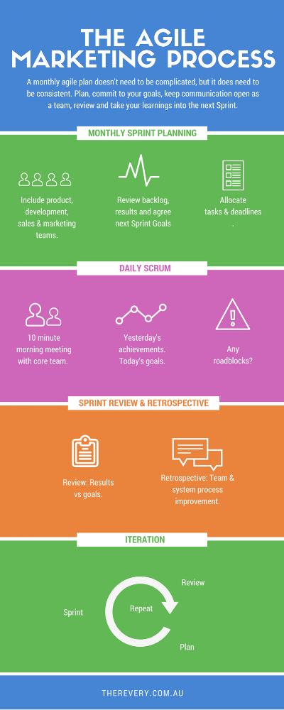 Agile Marketing Process.png