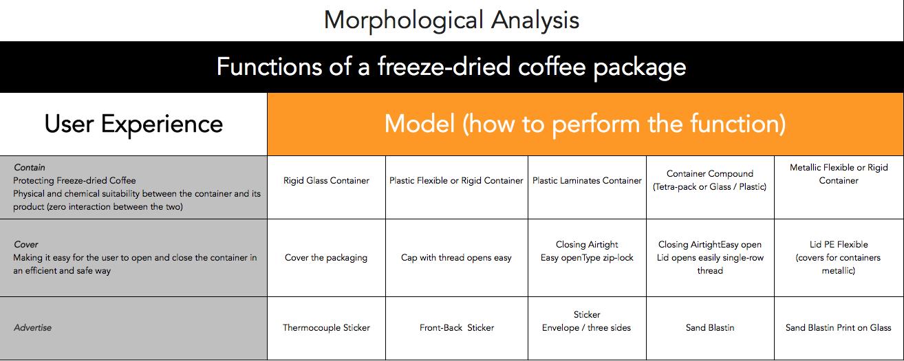 UX_Designer_Morphologic Analysis_industrial_Designer_lorebui_.png