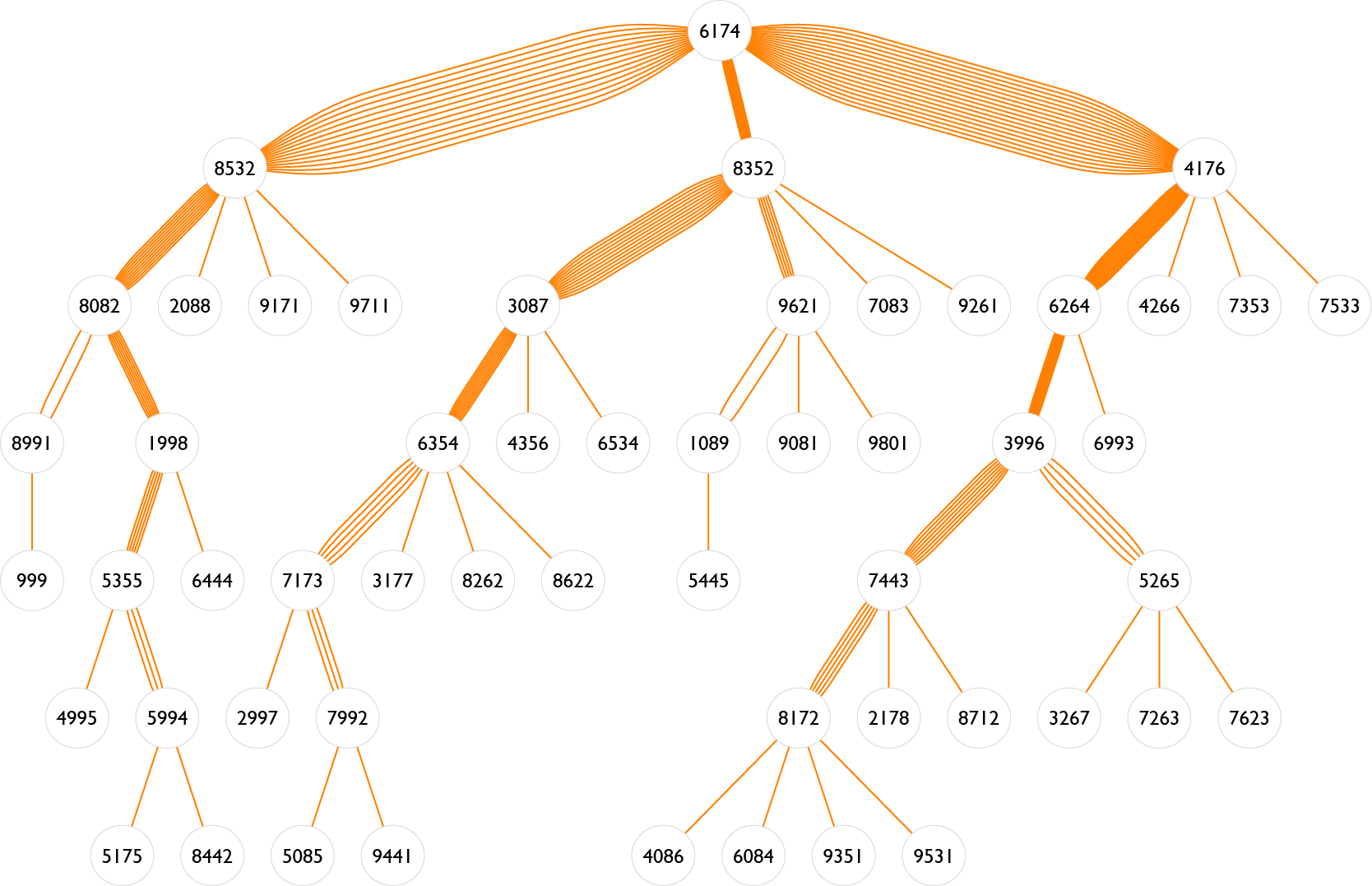 Flow chart for Kaprekar sequence for four digit numbers [in base 10]